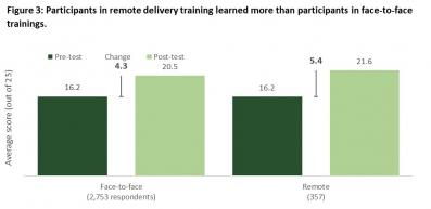 figure comparing knowledge gain for in-person courses and remote courses